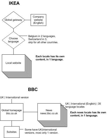 i18n locale diagram